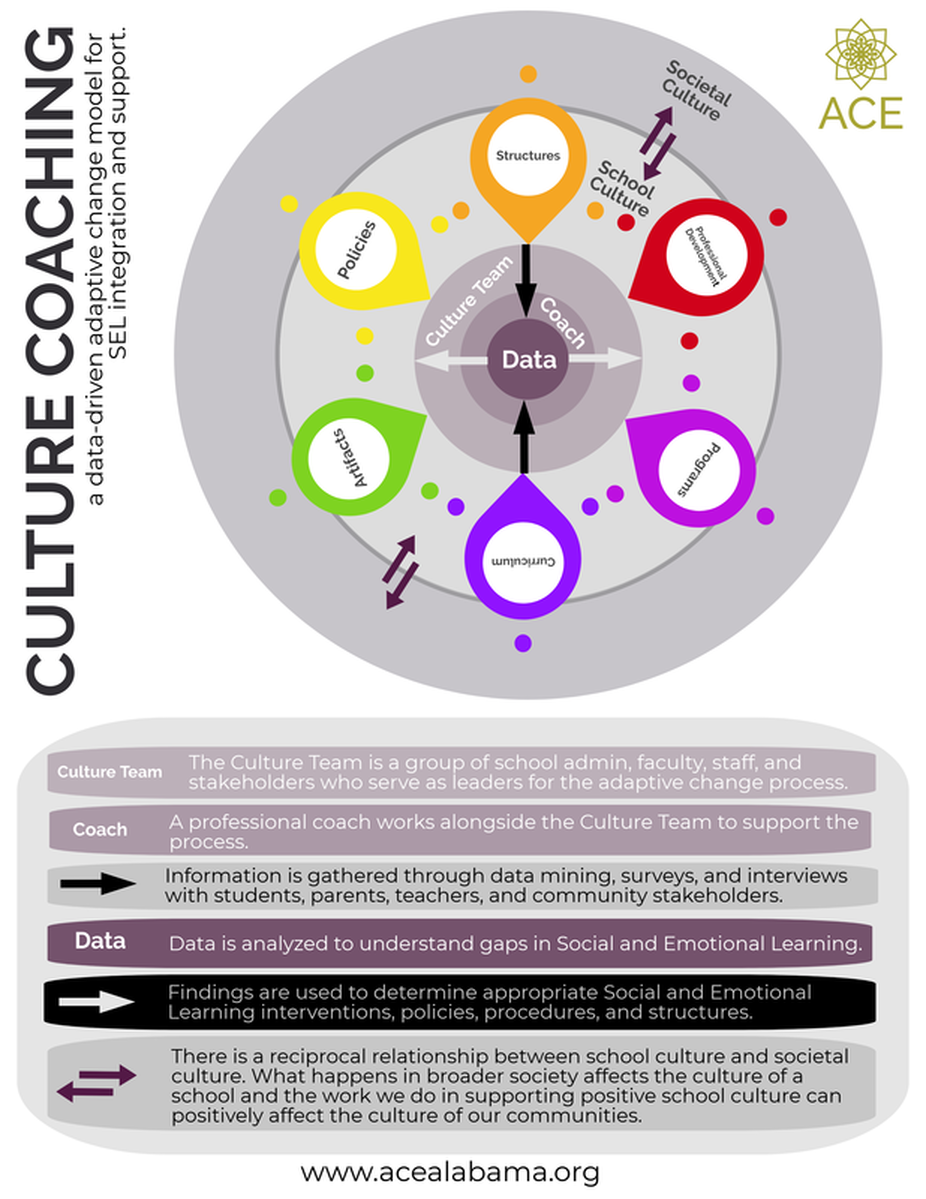Culture Coaching Alaquest Collaborative For Education
